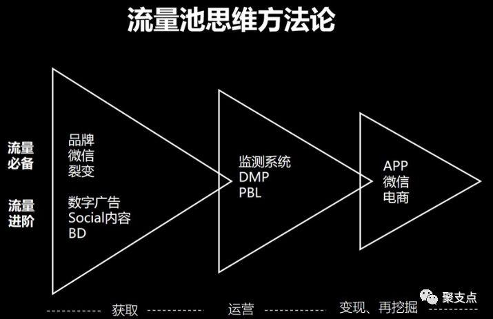 网络营销技巧:分享杨飞流量池营销实操课程