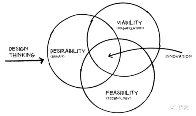 从设计师到创业者,中间的差别是什么?